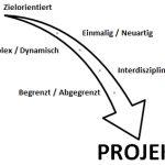 Projektmanagement in 5 Minuten